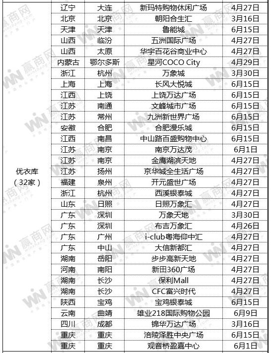 优衣库福建再开一店 金融街万达广场店8月17日开业