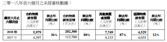 瑞安房地产竞得上海太平桥中心地块 上半年商业物业销售额0.71亿