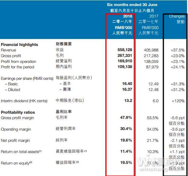 卡宾上半年收入超5亿 将推<a href='http://news.china-ef.com/list-85-1.html'  style='text-decoration:underline;'  target='_blank'>童装</a>Cabbeen Love