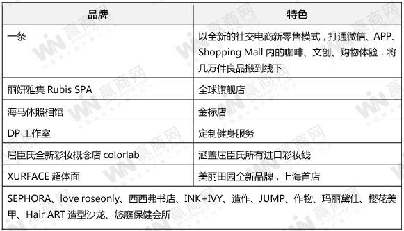 LuOne凯德晶萃广场品牌