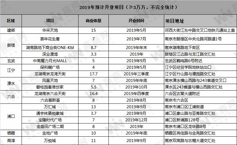 2019年南京估计新开17个商业项目:龙湾天街、六合天街、华采六合......