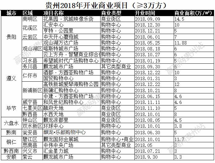 赢商盘点 |2018年贵州开业项目25个,总体量超160万㎡