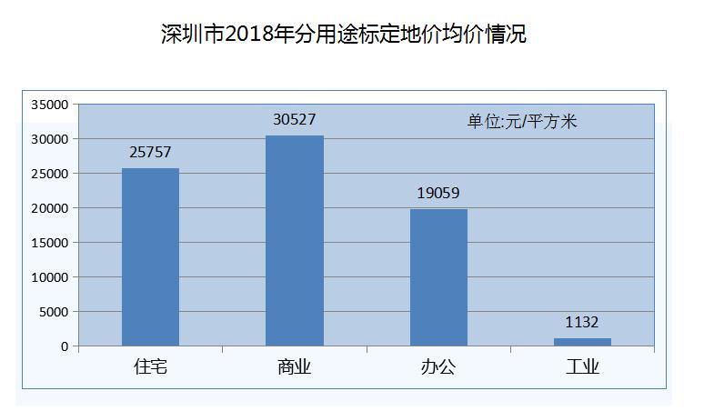 深圳率先在全国建立标定地价体系!要点解读来了