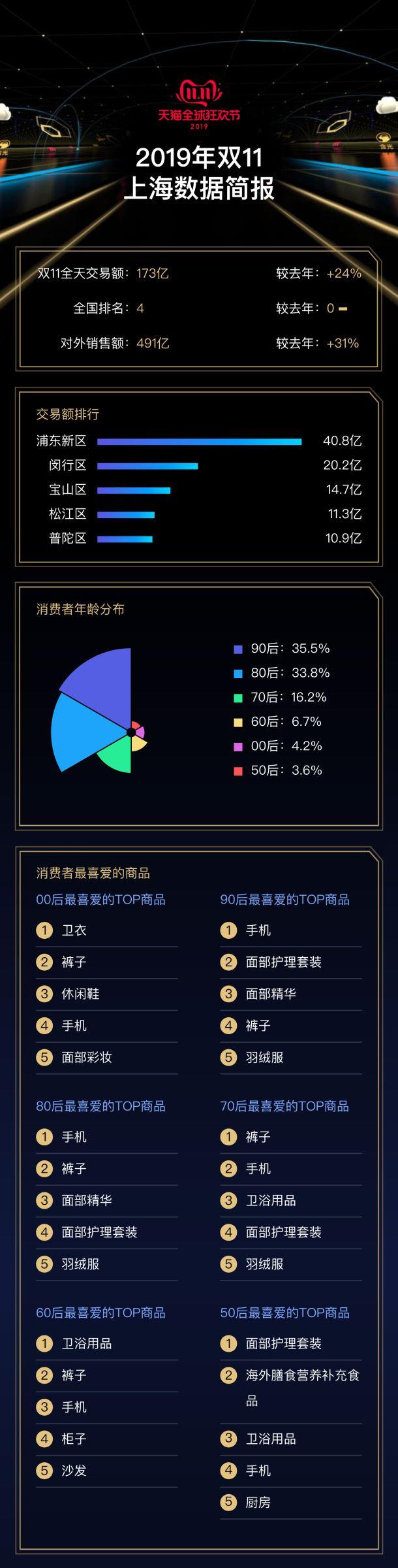 """2019天猫双十一上海""""剁手""""能力第四 钱都花在哪里了?"""
