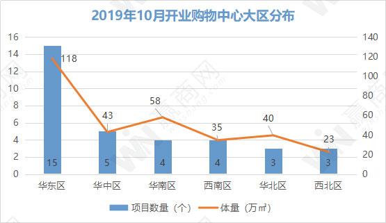 2019年10月全国开业购物中心34个 昆明大悦城二期、天宁吾悦广场等开业
