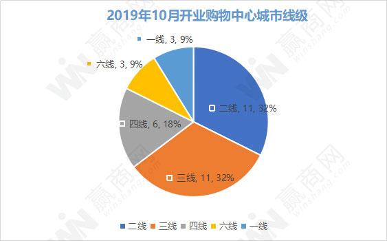 2019年10月全国开业购物中心34个_昆明大悦城二期、天宁吾悦广场等开业