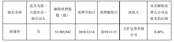 万科A:钜盛华解除质押5399万股、占公司总股本0.48%