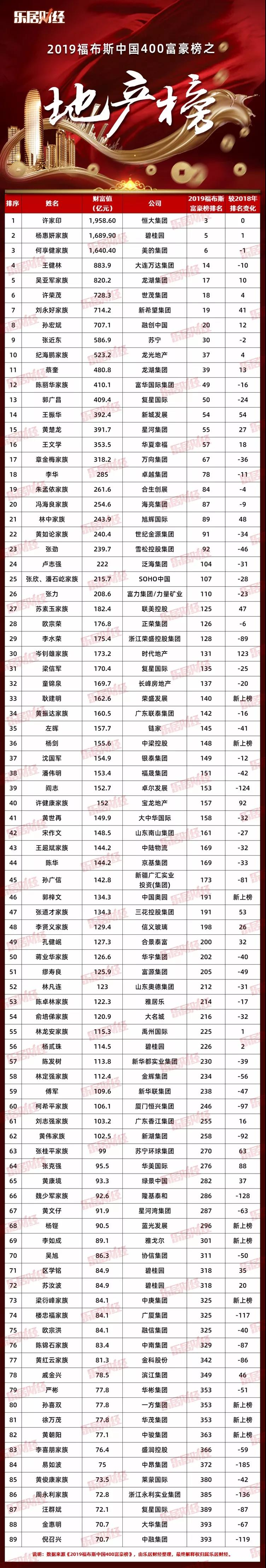 2019福布斯地产富豪榜:许家印蝉联榜首、王健林财富缩水682亿
