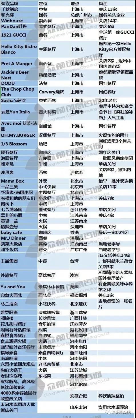 2018餐饮企业关店名单