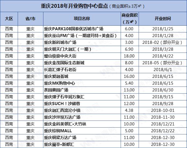 重庆商业项目