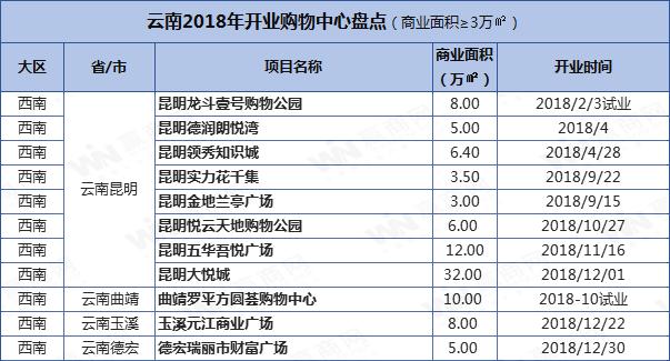 云南商业项目