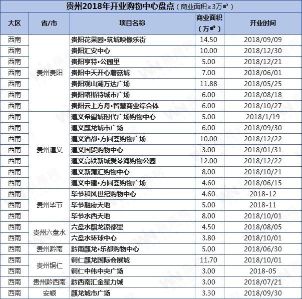 贵州商业项目