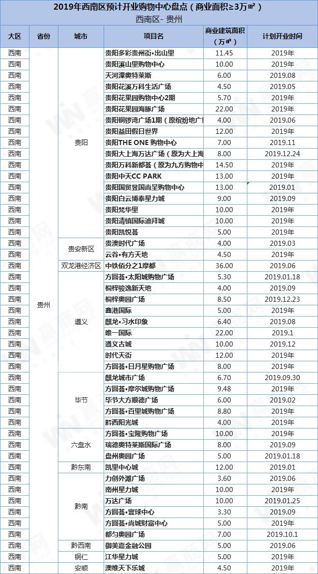 贵州商业项目1