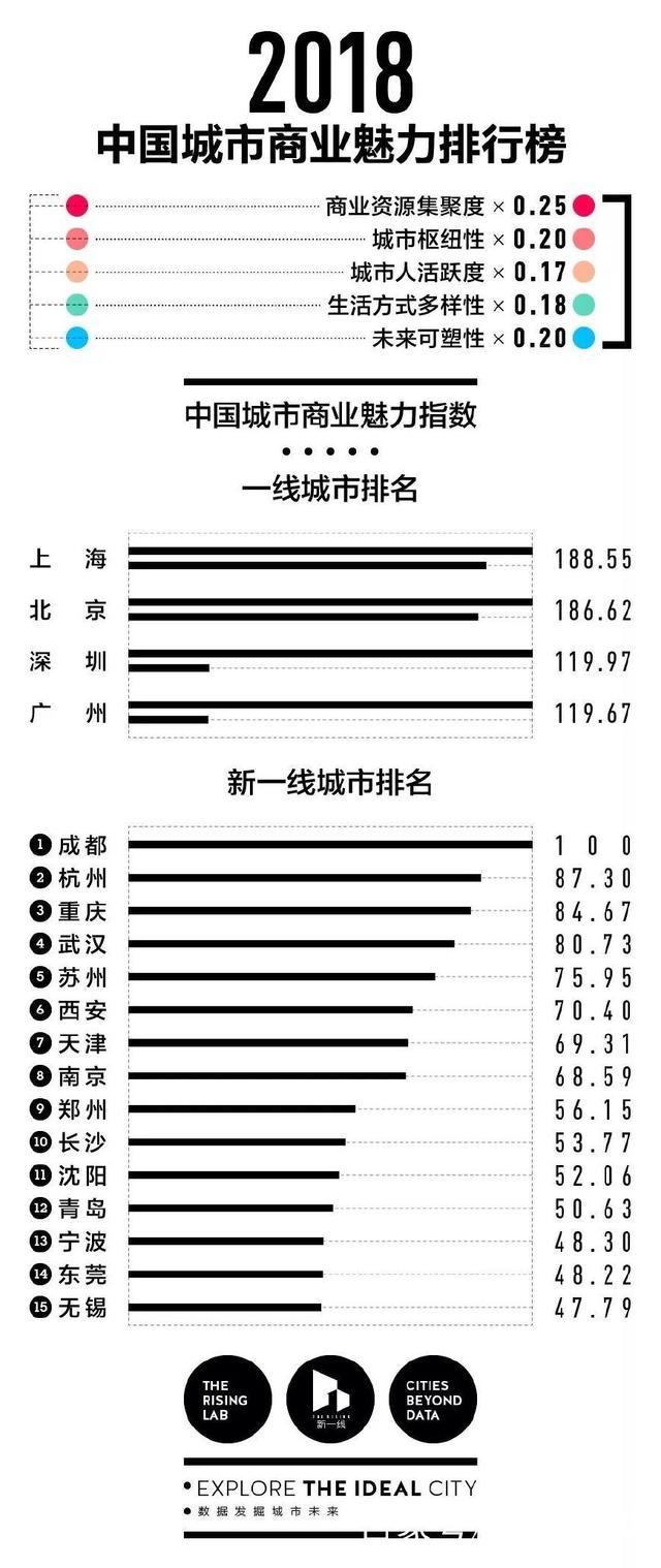 2018中国城市商业魅力排行榜