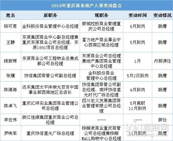 2018年重庆多位高管变动