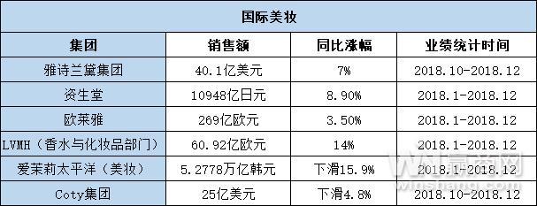 2018年全球时尚品牌业绩总览 中国市场被频繁提及