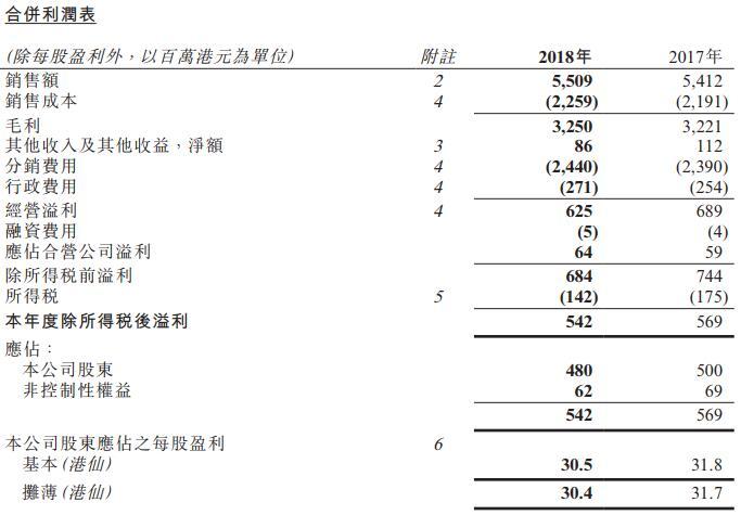 佐丹奴国际2018年纯利减少4% 净增加12间门店