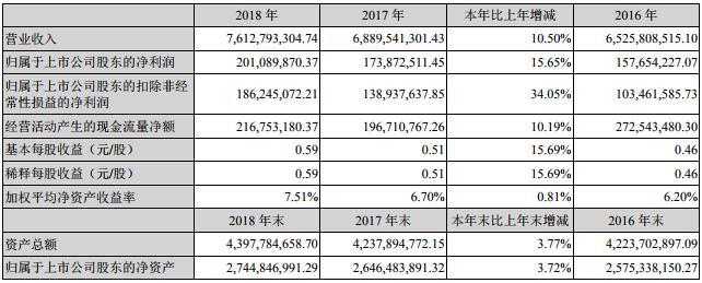 近三年主要会计数据和财务指标