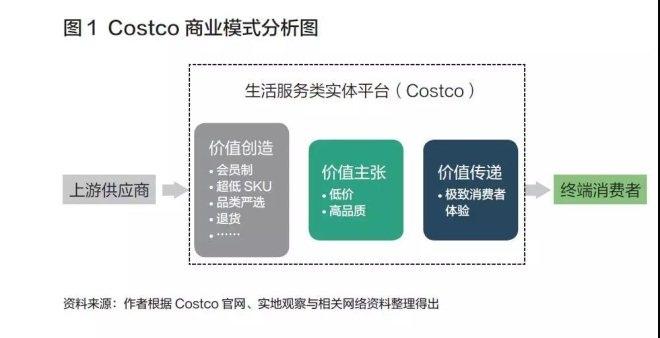 Costco的商业模式