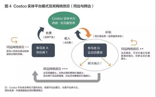 Costco构建的平台