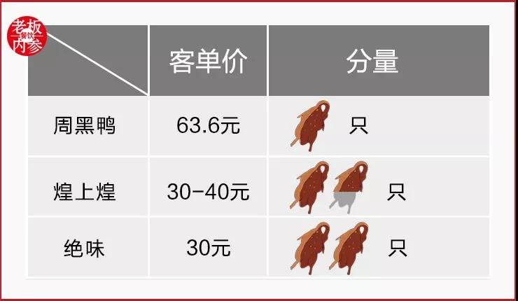 周黑鸭遭受了上市以来的首次吃亏:它不再对峙直销。今年,特许商店的方针已