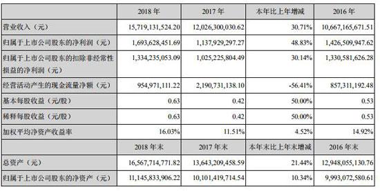 老牌服企的转型晋级之路:森马服饰上一年净利润增近5成至16.94亿元