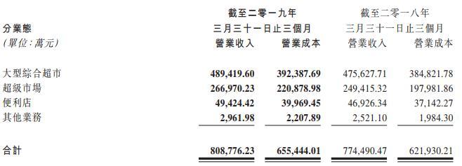联华超市一季度净利润1710万元 净增加15家门店