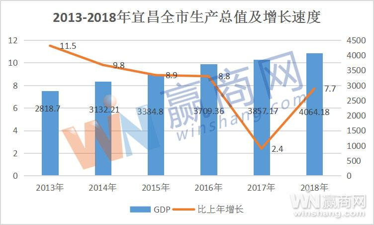 宜昌GDP表格
