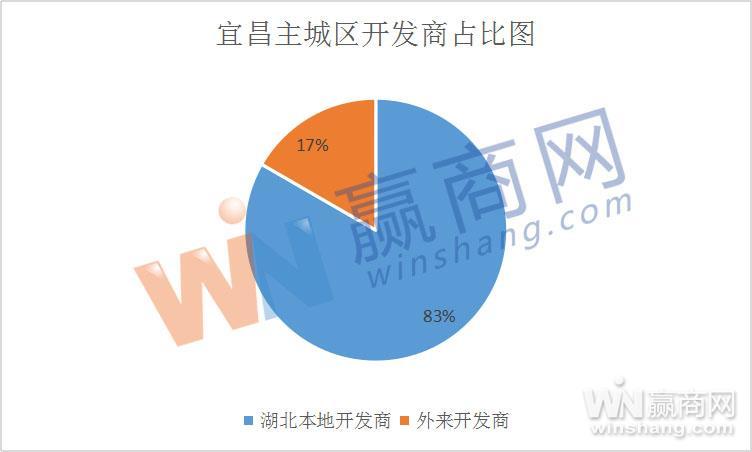 宜昌主要开发商占比