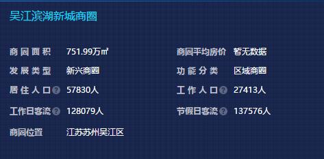 """太湖新城商圈:闻名房企下沉布局 """"鼎足之势""""态势初现"""