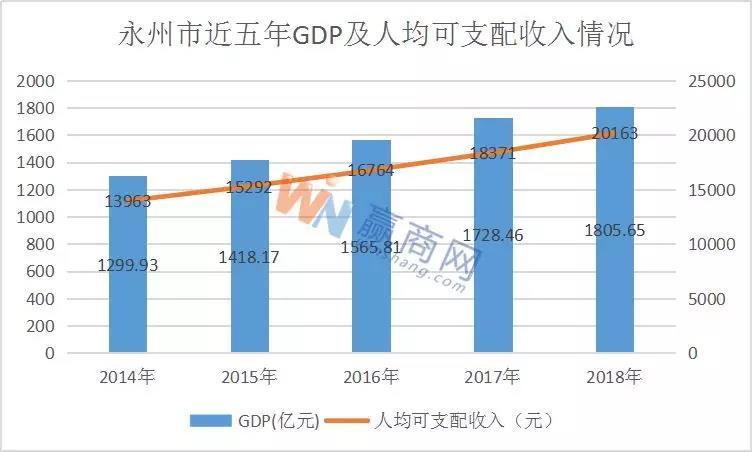 永州商业大调查:湘江北去 四大