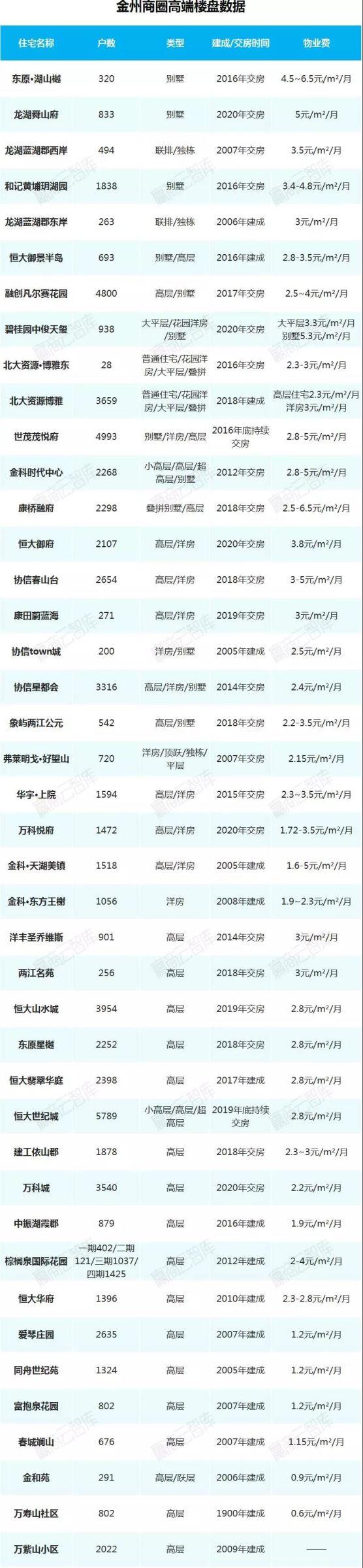 重庆金州商圈住宅项目