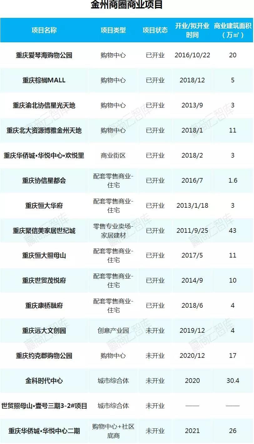 重庆金州商圈商业项目