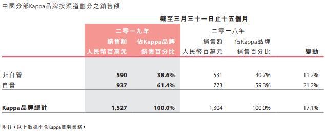 中国动向2018/2019年度全年业绩报告