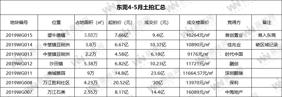 东莞4-5月土拍吸金104亿 创始首入莞、佳兆业时隔八年再拿地