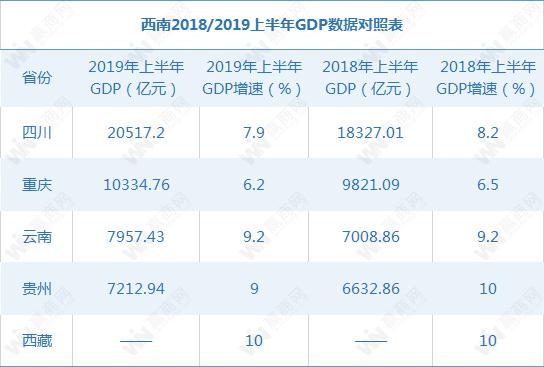 2019年上半年西南GDP