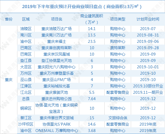 2019年下半年重庆拟开商业项目