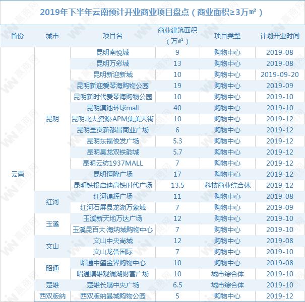 2019年下半年云南拟开商业项目