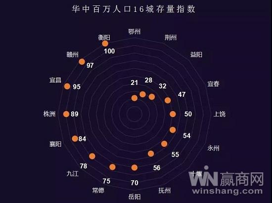 华中16城
