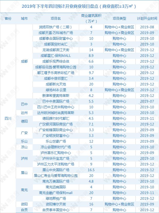 2019年下半年四川拟开商业项目