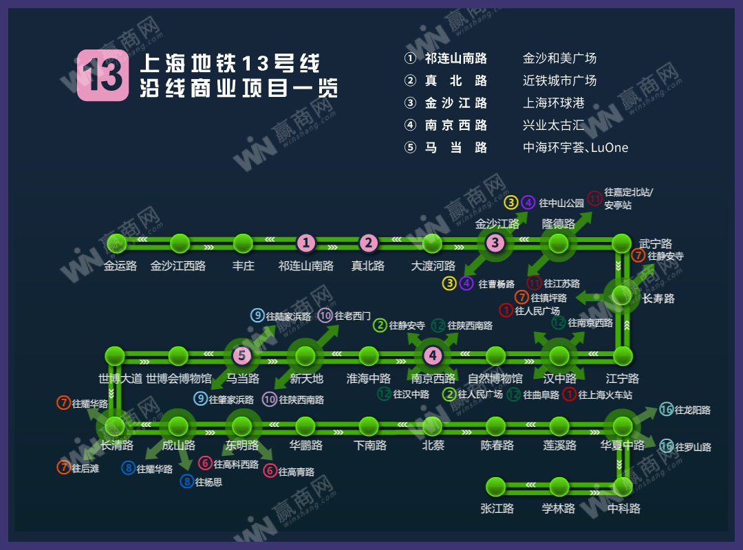 上海地铁13号线沿线商业