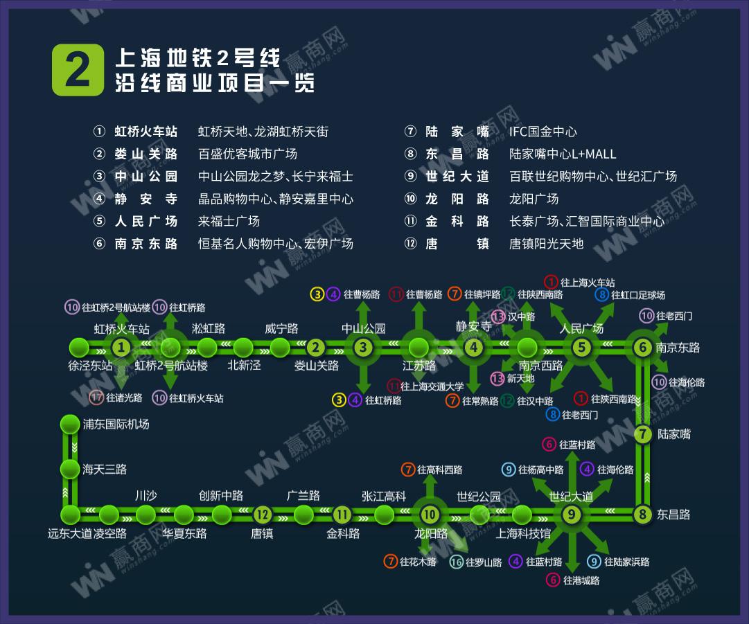 上海地铁2号线沿线商业