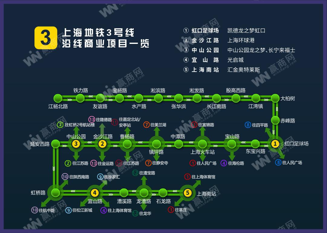 上海地铁3号线沿线商业