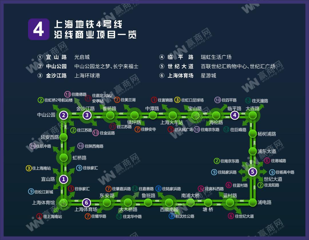 上海地铁4号线沿线商业