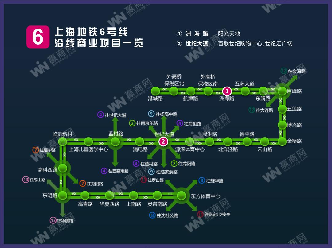 上海地铁6号线沿线商业