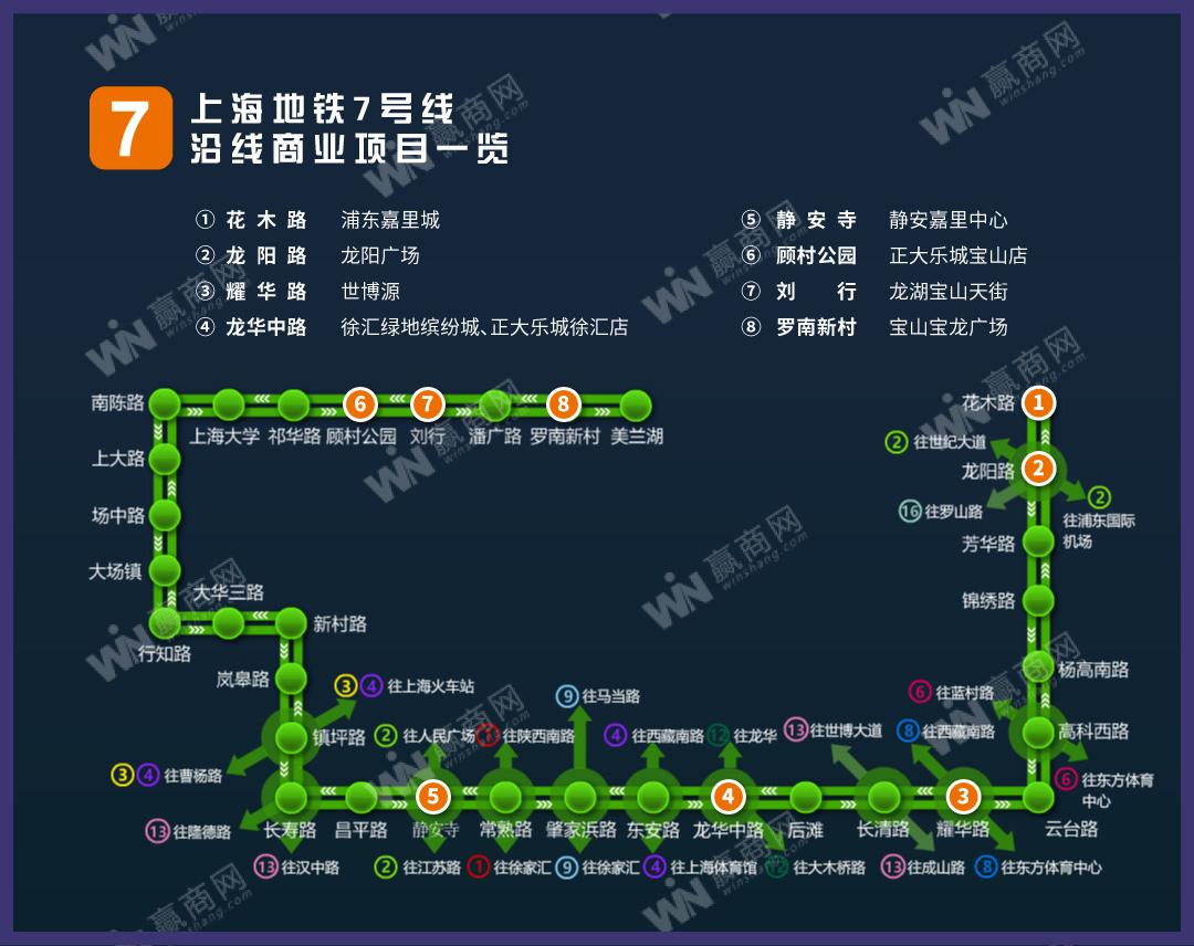 上海地铁7号线沿线商业