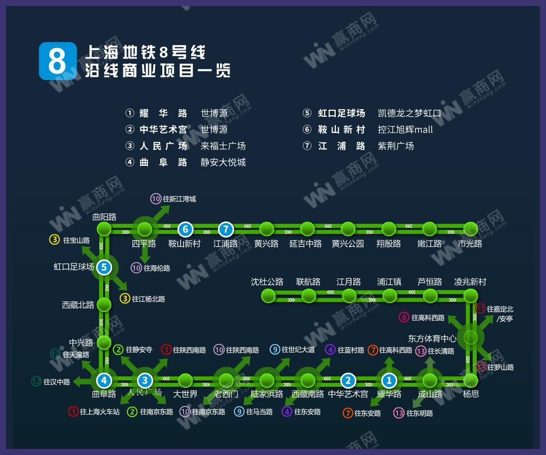 上海地铁8号线沿线商业