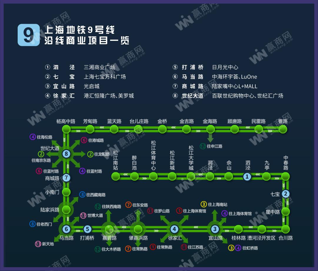 上海地铁9号线沿线商业