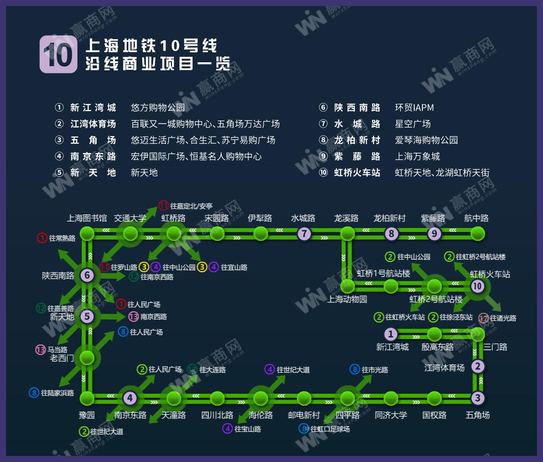 上海地铁10号线沿线商业