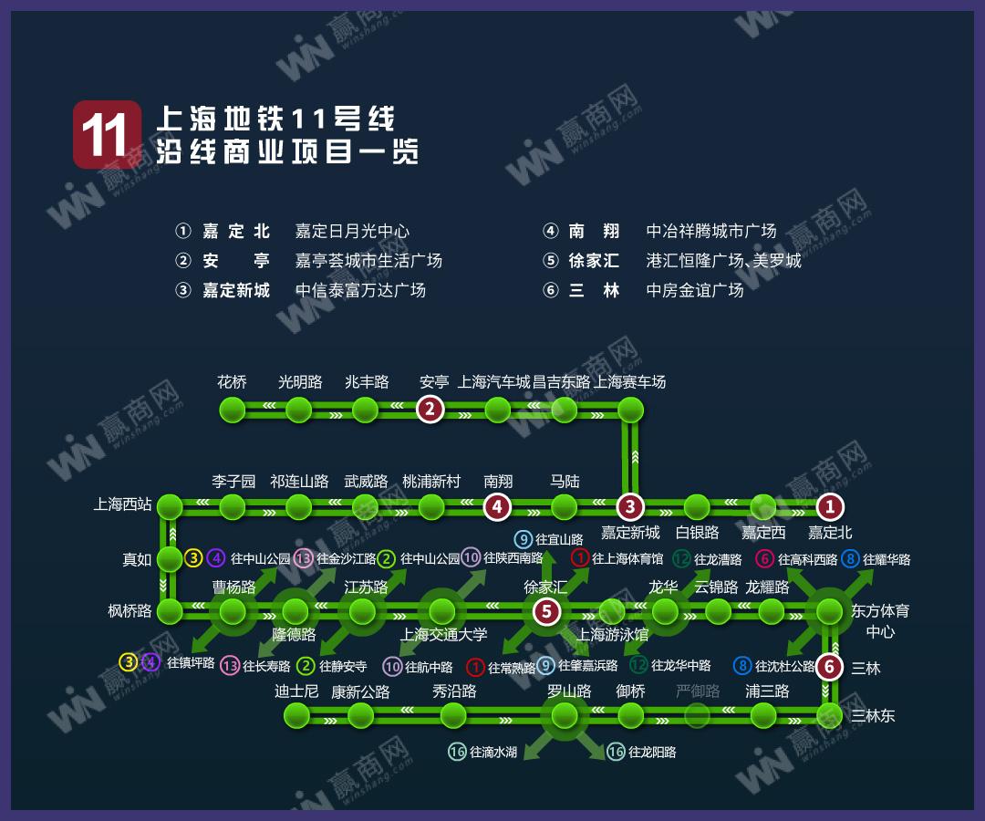 上海地铁11号线沿线商业